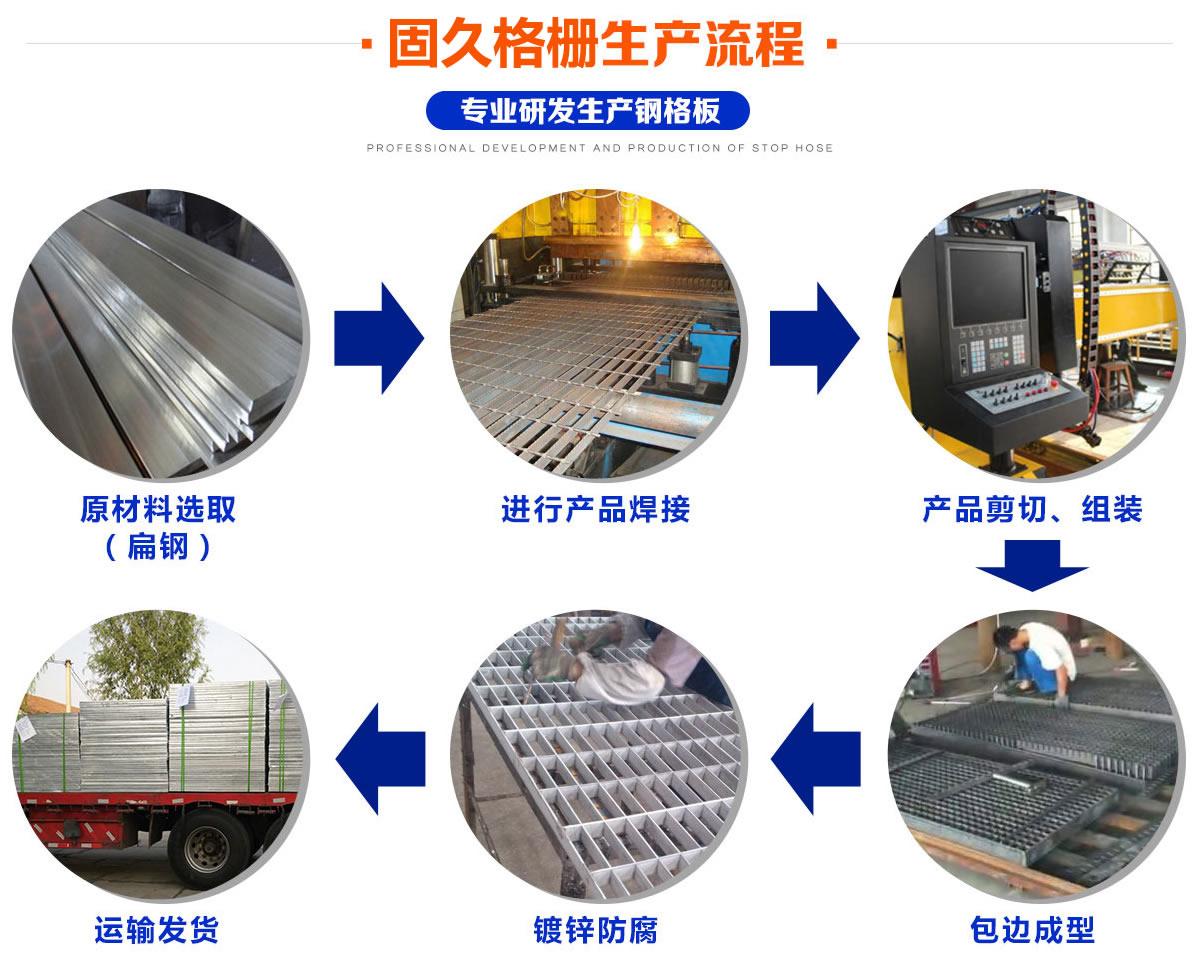 钢格栅生产流程